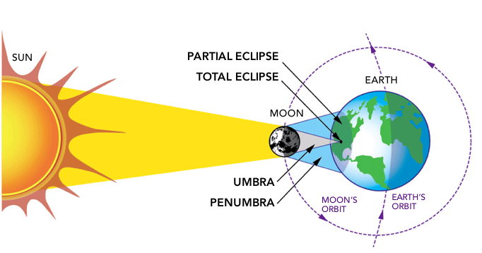 Image result for solar eclipse diagram