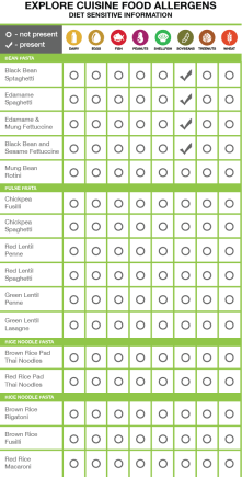 Explore Cuisine Food Allergens Chart Laid out an allergen chart for Explore Cuisine using Adobe Illustrator. Incorporated brand colors to be used for website chart, and for sales materials.