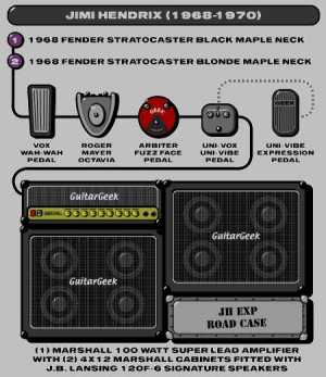 guitar effects,amplifiers