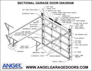 Garage Door Repairs  Angel Garage Door and Gate (877) 616
