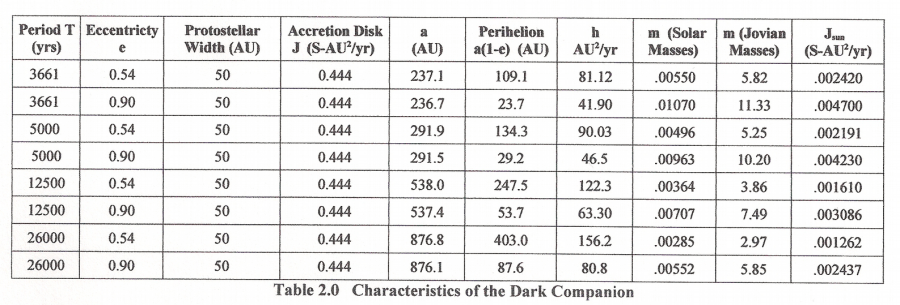 Table 2 - Characteristics of the Dark Companion - by R.F., (C) 2015, Source: www.angelismarriti.it