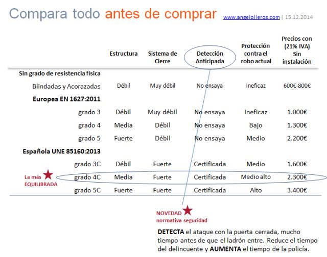 comparativa precios puertas de seguridad-www.angelolleros