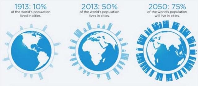 CPTED_Migracion de la población 2050