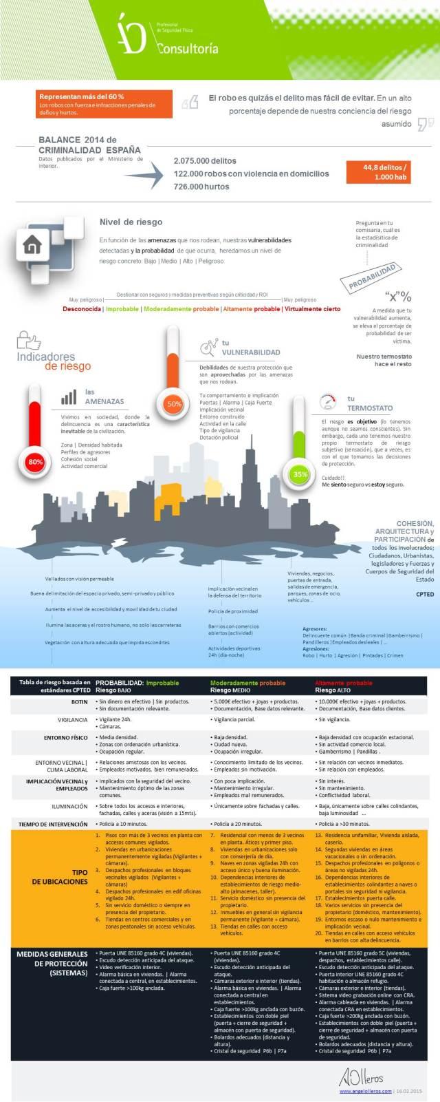 20 tipos de viviendas y locales con riesgo de robo-www.angelolleros