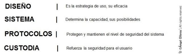 Los 4 pilares de amaestramientos seguros by Angel Olleros
