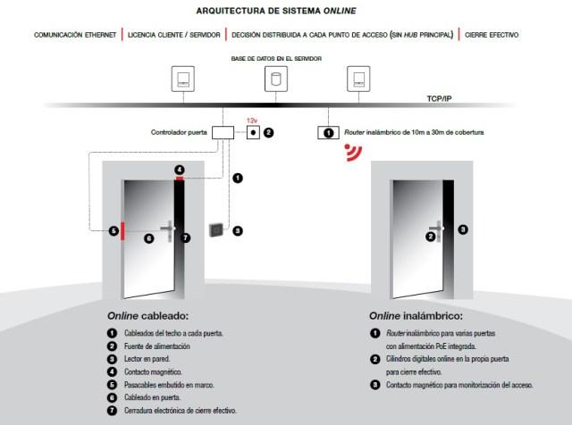 Arquitectura de control de acceso online by revista de seguridad