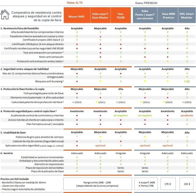 Comparativa de llaves de seguridad y bombillos by Ángel Olleros