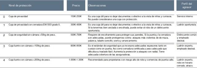 comparativa cajas fuertes para viviendas by angel olleros