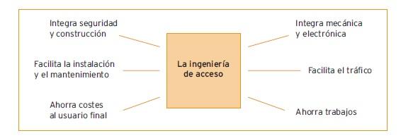 ingeniería de accesos by angel olleros consultoria