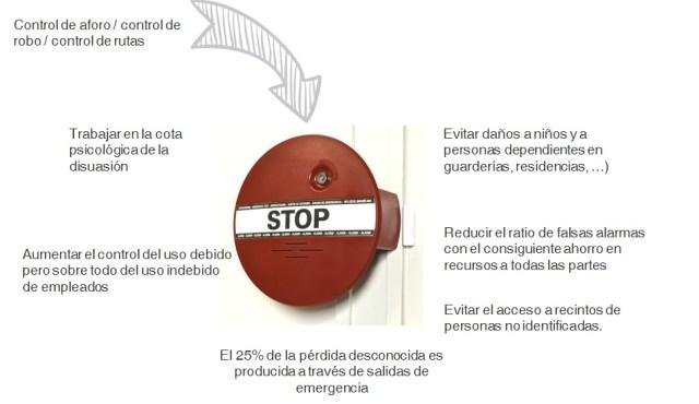 beneficios control salidas emergencia by angel olleros