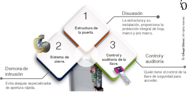 Compara las puertas de seguridad en capas de protección