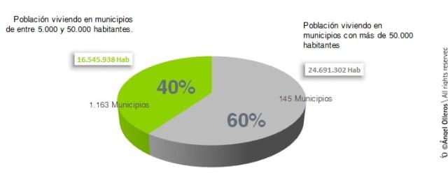 distribución población por municipios