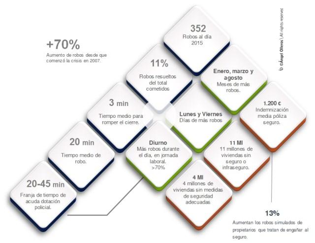 Estadística de robos en viviendas 2016 by Angel Olleros