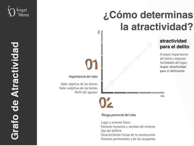 Grafo de atractividad del robo by Angel Olleros