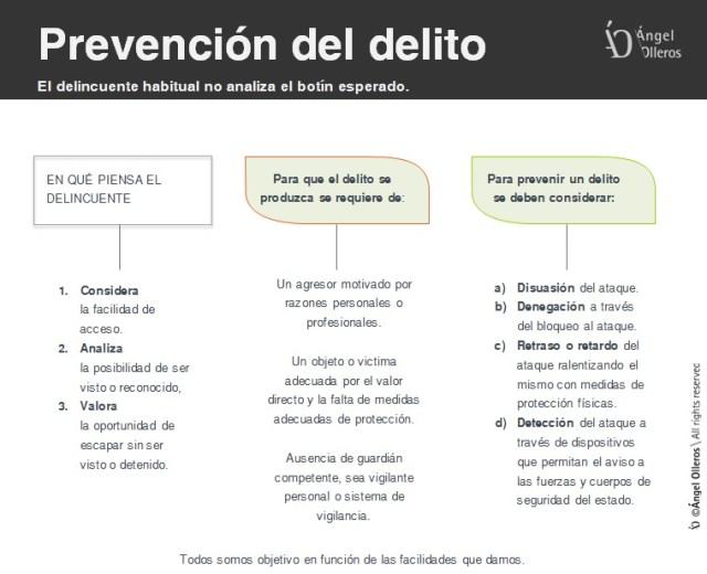 Prevención del delito en sector residencial by Angel Olleros