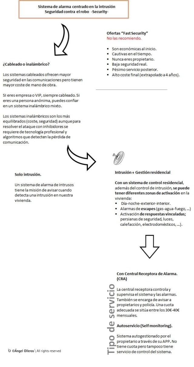 sistemas-de-alarma-compra-maestra