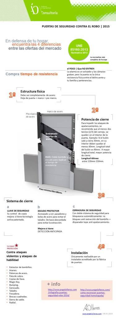 Infografia 4 diferencias puertas de seguridad 2015-www.angelolleros