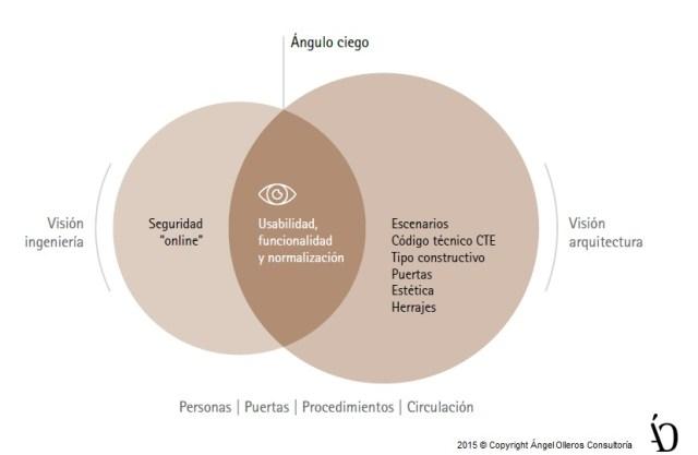 Normalización y equipamientos de puertas by angel olleros