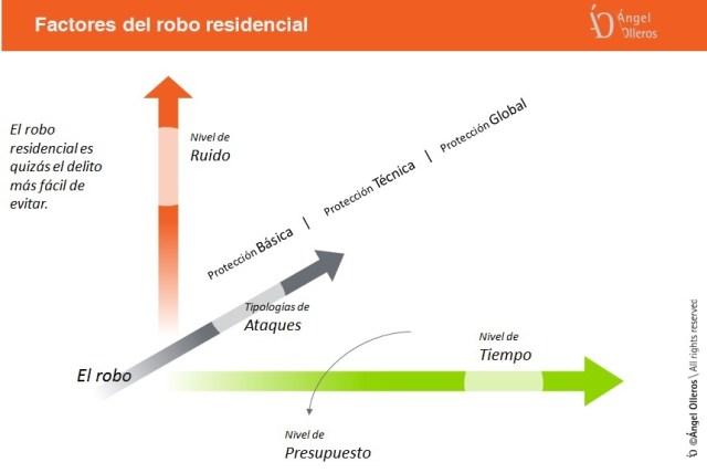 Factores del robo residencial by Ángel Olleros