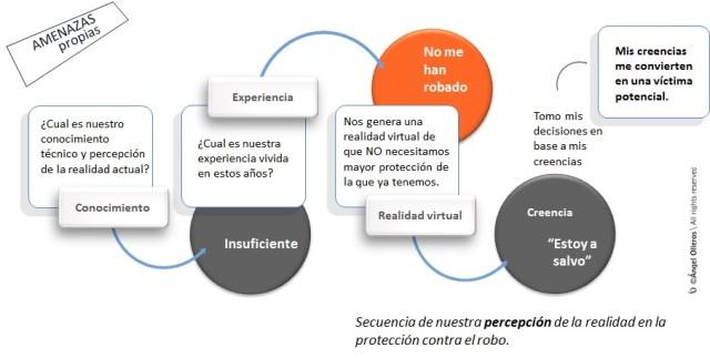 Percepcion de la realidad en la protección contra el robo