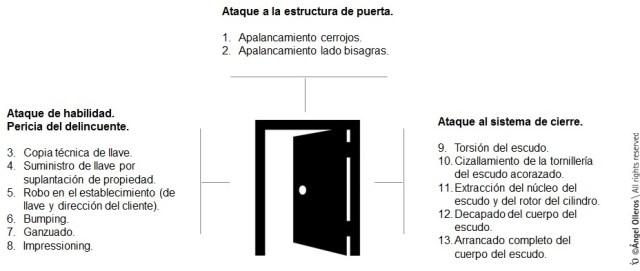Tipos de ataques de puertas blindadas