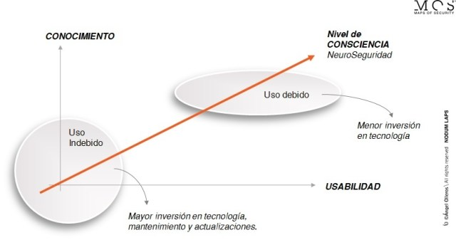 Gráfico neuroseguridad Angel Olleros