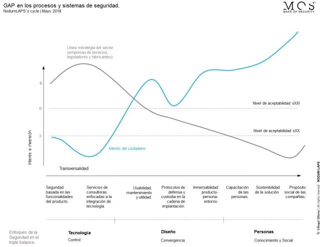 Metodología NodumLAPS cycle