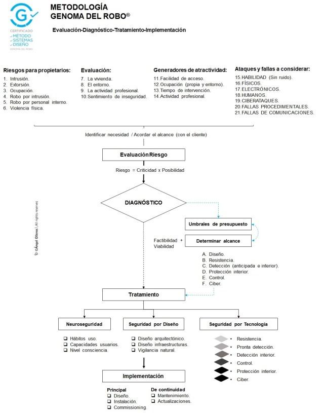 Evaluación y tratamiento método Genoma del robo