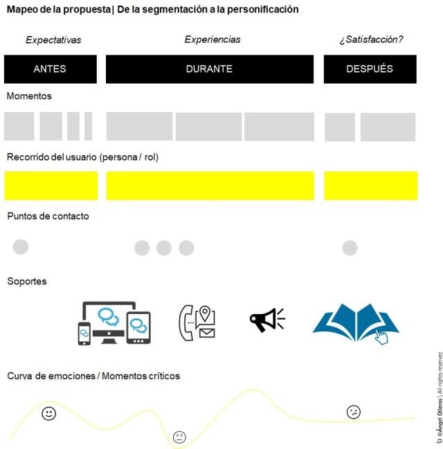 Mapeo propuesta usuario en sostenibilidad