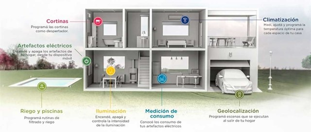 casas inteligentes mercaelectronico