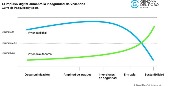 curva de inseguridad y coste