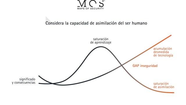 Capacidad de asimilación del ser humano