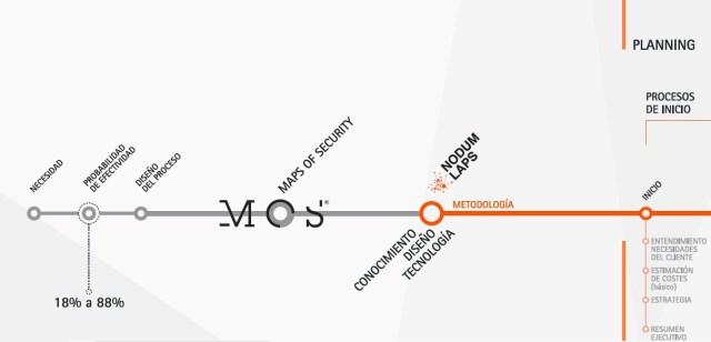 Efectividad método Nodumlaps by Maps of Security