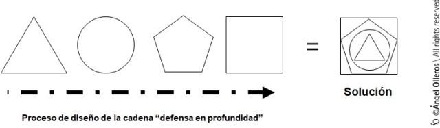 Cadena defensa en profundidad