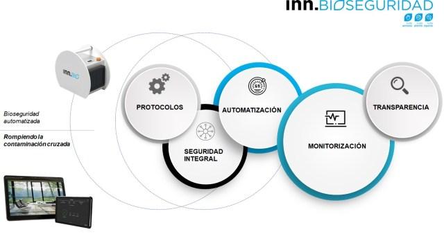 Bioseguridad INN Solutions