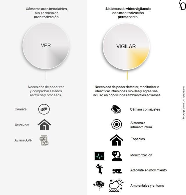 Diferencias entre cámaras auto instalables y sistemas de videovigilancia