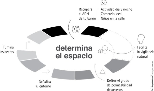 CPTED Prevencion delito by Angel Olleros