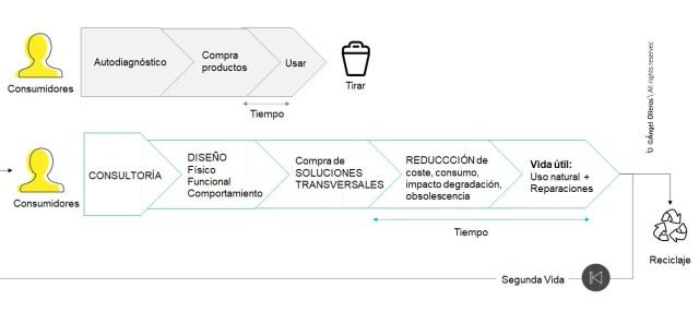 Modelo de economía lineal-economía circular