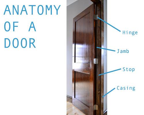 Anatomy Of An Installed Door  sc 1 st  Angie\u0027s Roost & Anatomy Of A Door - Angie\u0027s Roost