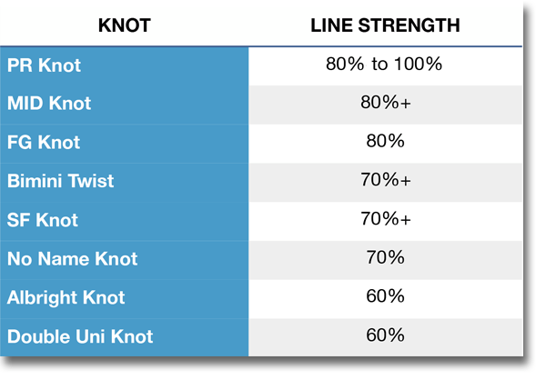 Lines and Knots