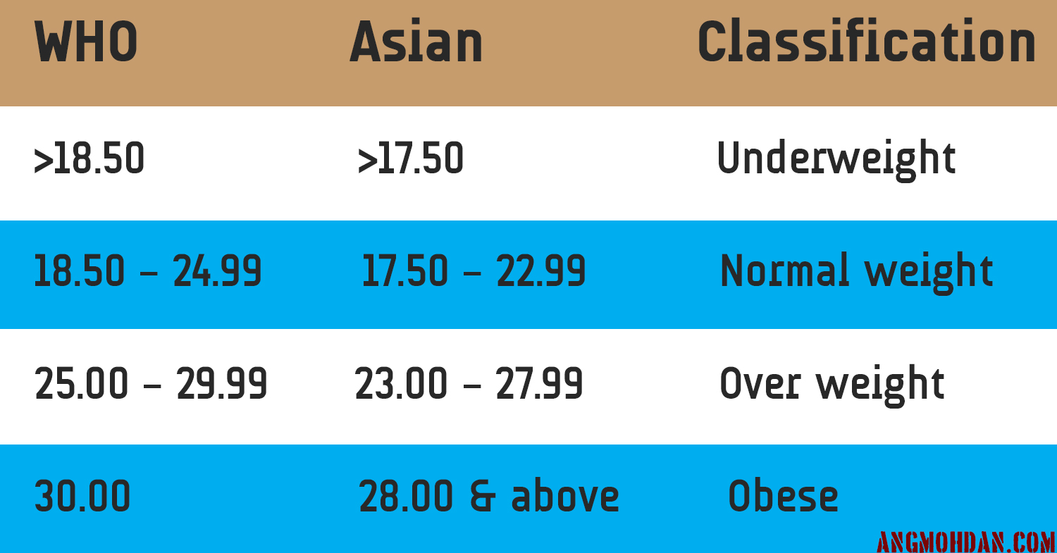 Bmi body mass index classification for asians angmohdan bmi nvjuhfo Choice Image