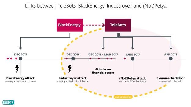 esettelebots - Exaramel, la nuova backdoor che prova il collegamento tra Industroyer e (Not)Petya