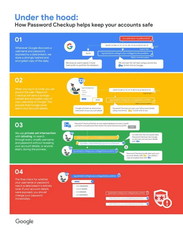technical infographic new 1 - Google pubblica un estensione per controllare le password compromesse