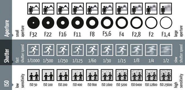 Μια συνοπτική και πολύ εύκολη στην κατανόηση εικόνα για το τι επιπτώσεις έχουν στο αποτέλεσμα το Aperture, η ταχύτητα κλείστρου και το ISO