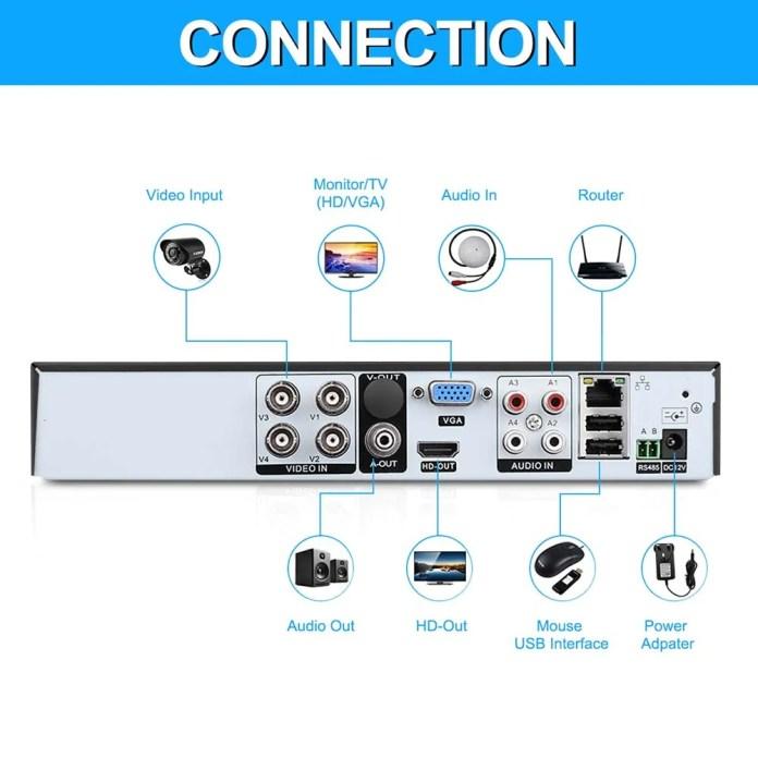 CCTV συστημα της Floureon ports