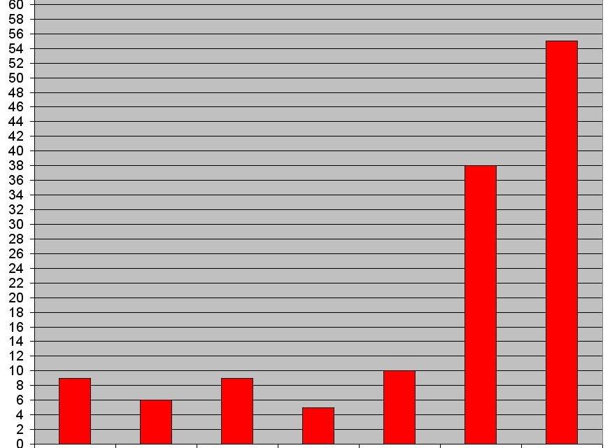 Saison de chasse 2019-2020 : bilan des victimes