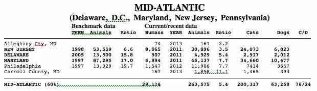 Mid-Atlantic 2014