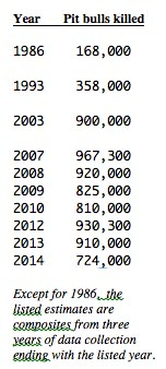 Pit bulls data