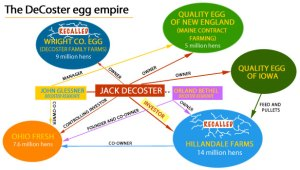 "Tom Philpott of Grist in 2010 identified Austin DeCoster as ""the magnate who controls the most hens and supplies America with the most eggs.""  [See details at http://grist.org/article/food-habitual-violator-jack-decoster-may-secretly-be-largest-us-hen-magnate/.] (Grist graphic)"