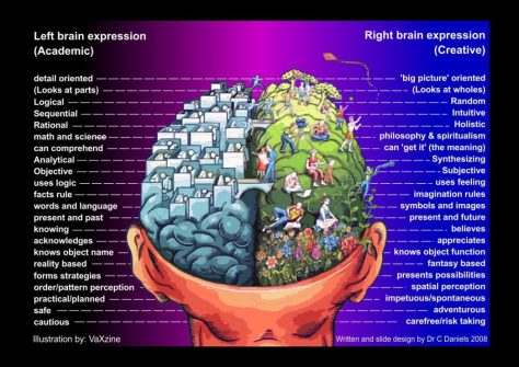 Left-Brain-Right-Brain-Chart
